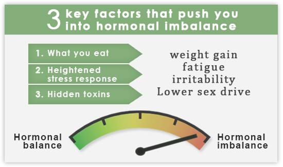 Test to check hormonal inbalance