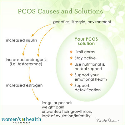 PCOS causes and solutions