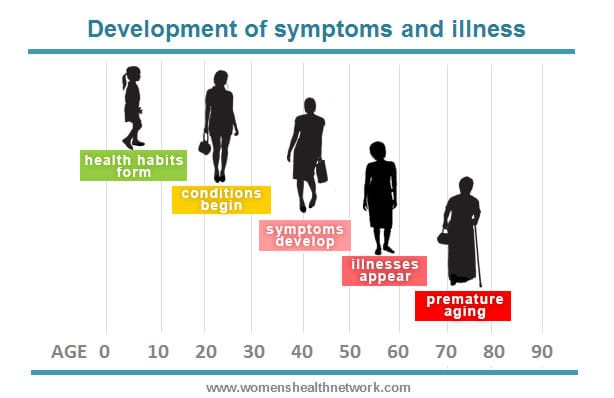 the development of symptoms and illness throughout lifespan