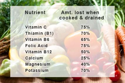 many micronutrients are lost when fruits and vegetables are cooked